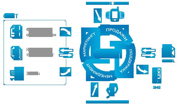 Пример внедрения CRM системы