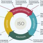 Описание и оптимизация бизнес процессов компании