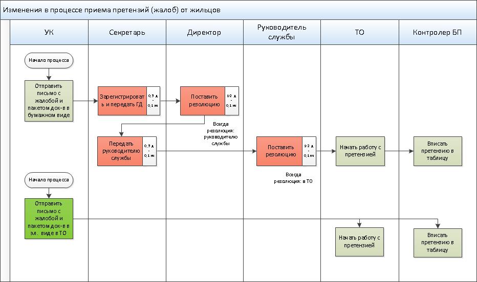 Описание основные этапов оптимизации (пример)
