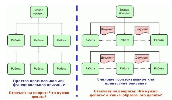 Система разработки бизнес процессов