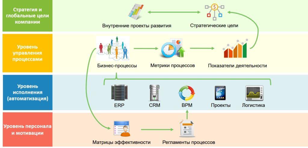 Пример автоматизации бизнес-процессов
