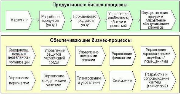 бизнесс процессы
