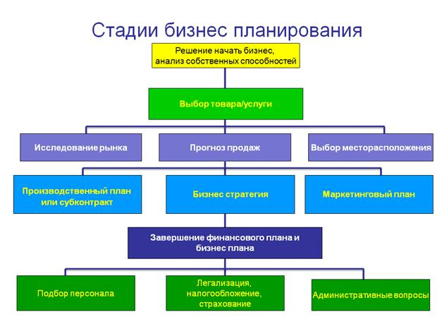 Стадии бизнес-планирования