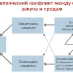 Разработка и внедрение бизнес процессов