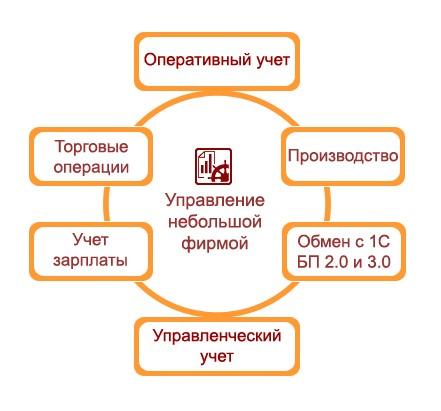 Структура 1С управление малым бизнесом