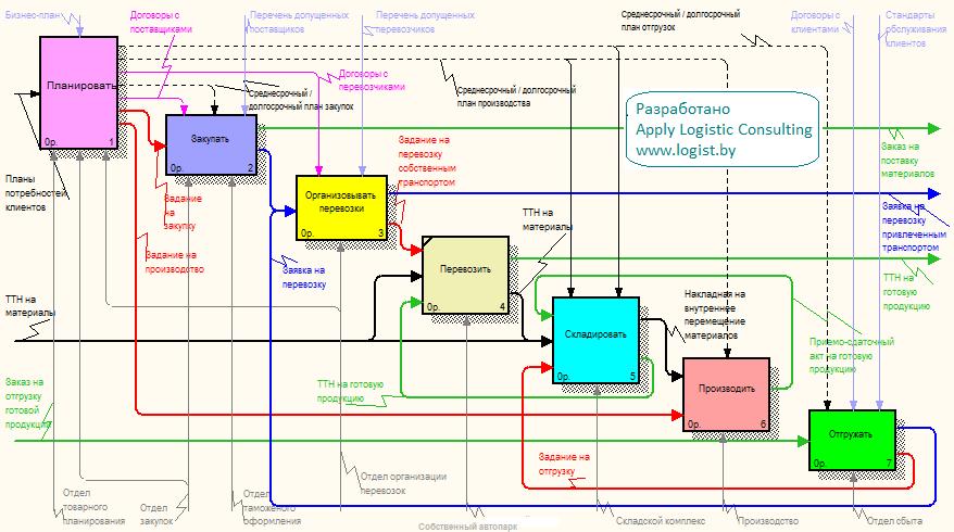 Схема создания бизнес-процессов компании