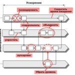 Оптимизация бизнесс-процессов