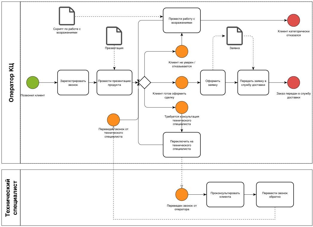 Этап 6. добавление используемых программ или баз данных