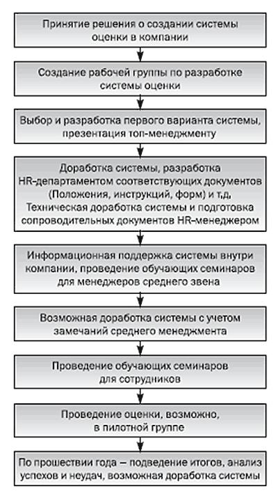 Этапы Внедрение crm системы