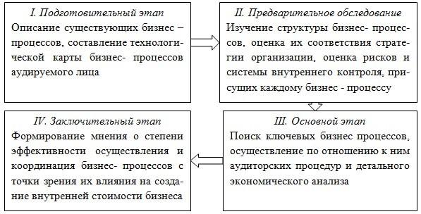 Этапы аудита