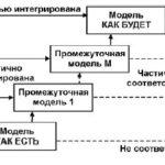 Информационная модель бизнес процессов: разработка и внедрение