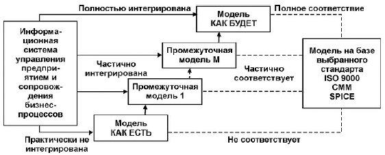 Этапы разработки информационной модели бизнес-процессов