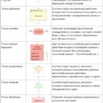 Разработка бизнес процессов 1C и создание карты маршрута
