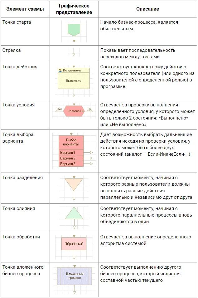 Карта разработки бизнес-процессов в 1Сс