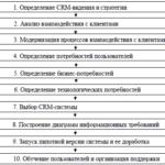 Внедрение crm системы на предприятии | Примеры внедрения CRM систем