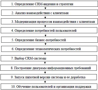 Методология внедрения CRM в компании