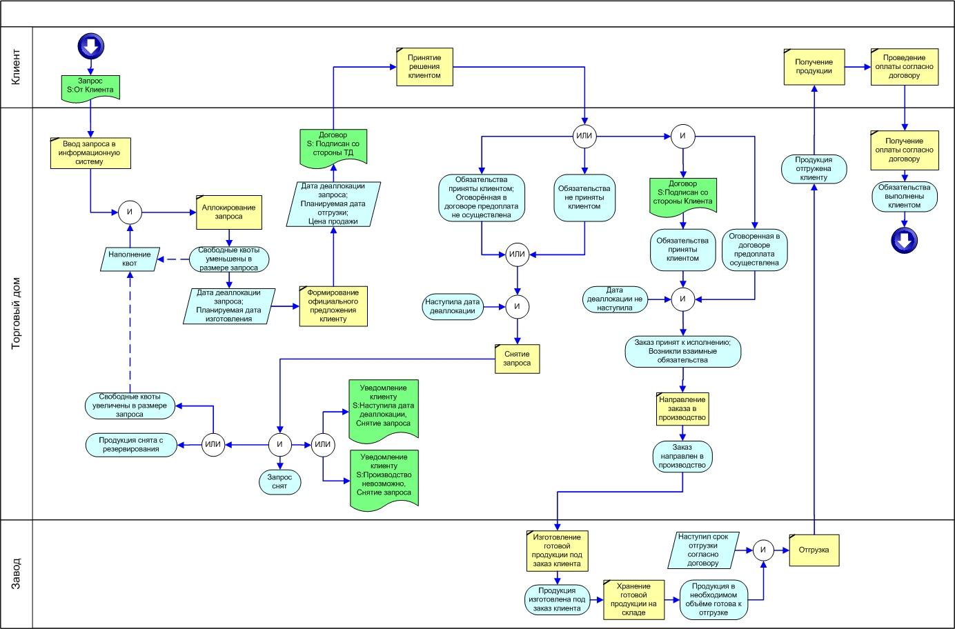 Модель построения системы бизнес-процессов предприятия