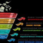 Оптимизация затрат и издержек компании