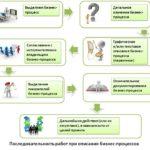Построение и разработка моделей бизнес процессов