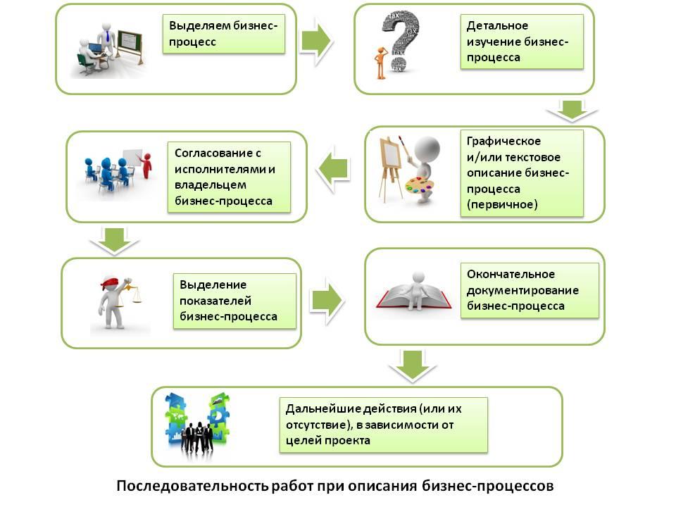 План разработки модели бизнес процессов