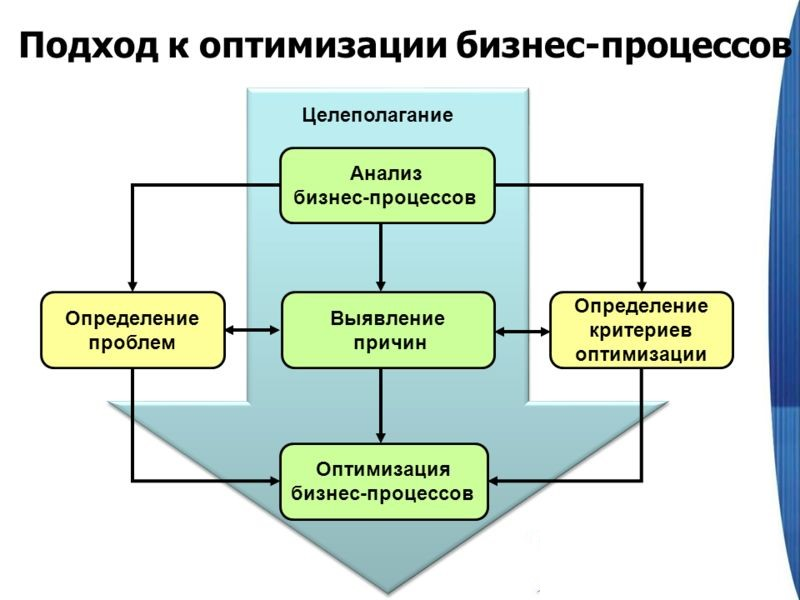 Подход к оптимизации бизнес-процессов в компании