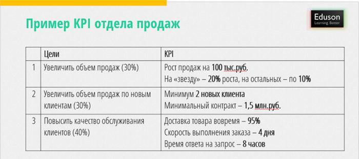 Пример KPI в ритейле для продажников