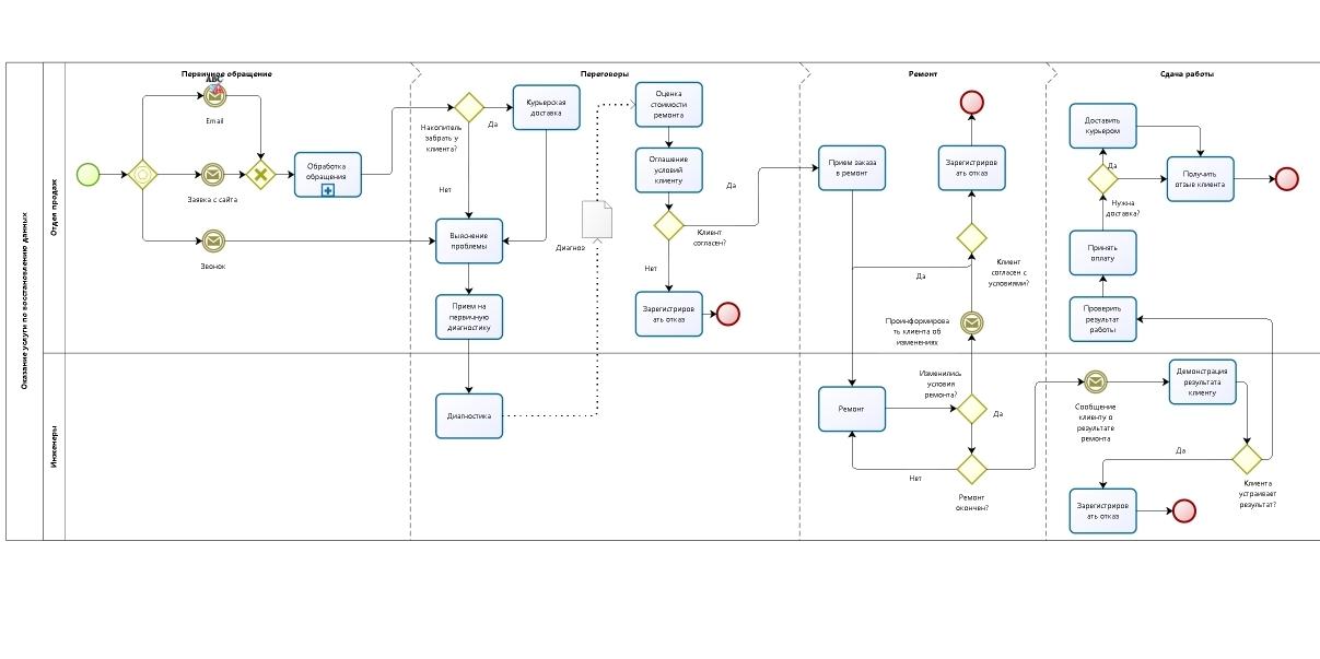 Пример Внедрение crm системы на предприятии