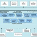 Построение системы бизнес процессов