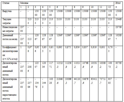 Пример расчета эффективности внедрения СRM-системы