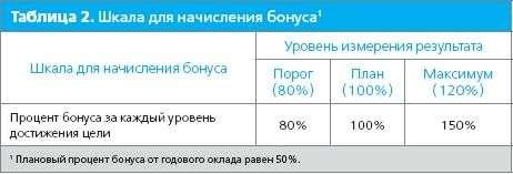 Пример универсальной системы KPI