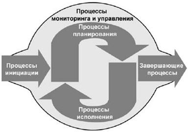 Процесс мониторинга и планирования проекта
