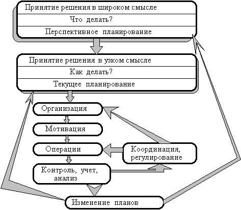 Процесс управления бизнесом