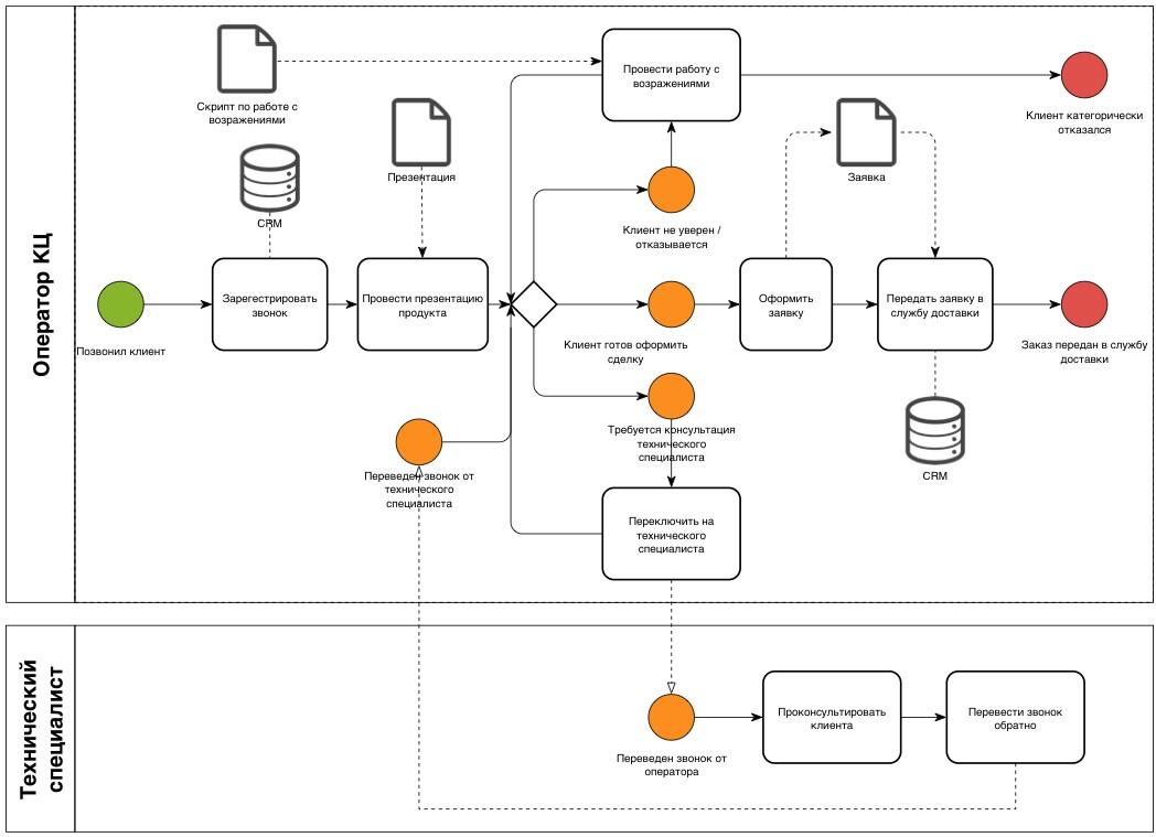 Система автоматизации бизнес-процессов