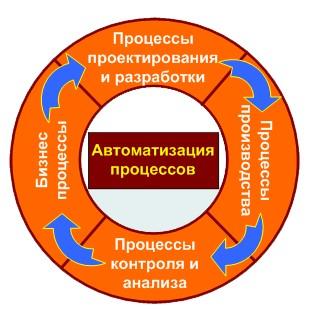 Стандарты управления бизнес-процессами