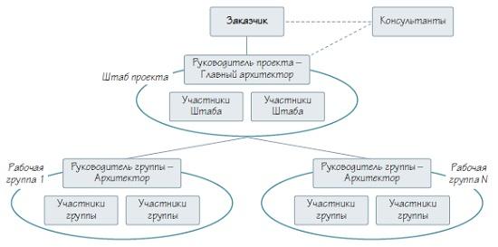 Суть наведения порядка в бизнес процессах