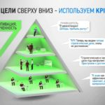 Внедрение и разработка системы KPI (ключевые показатели эффективности) примеры, формулы
