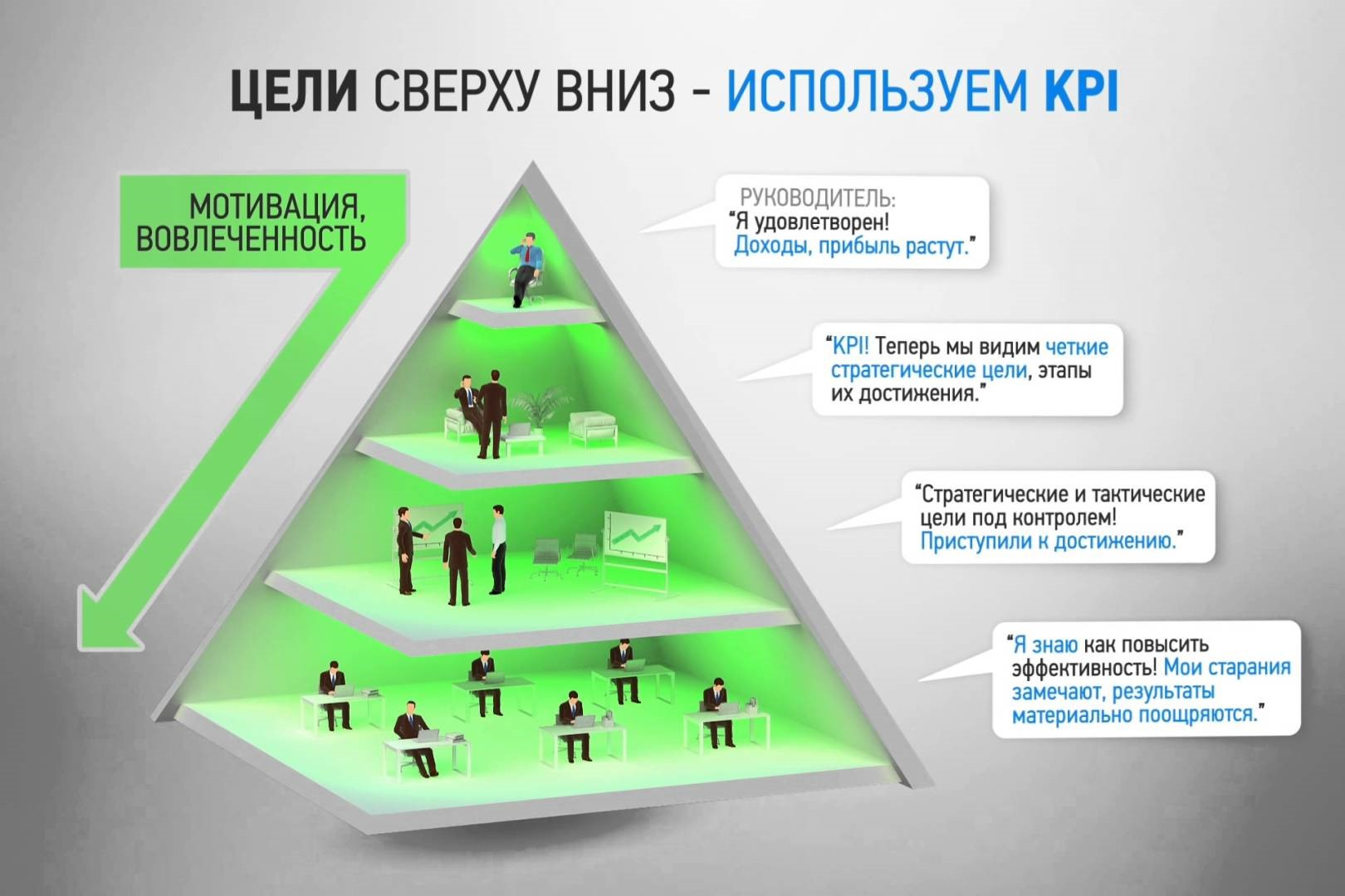 Цели разработки KPI