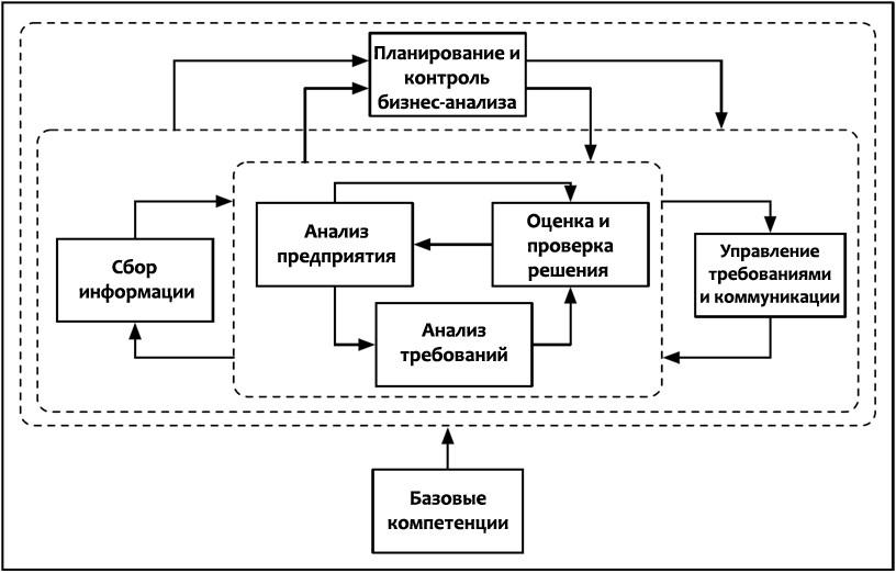 Структура бизнес анализа