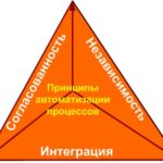 Бизнес процессы и стандарты управления