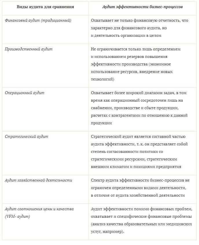 Сравнительная таблица видов аудита